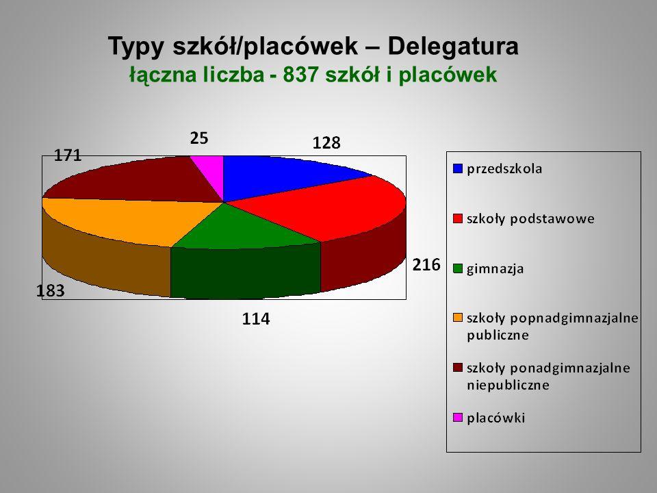 Typy szkół/placówek – Delegatura łączna liczba - 837 szkół i placówek