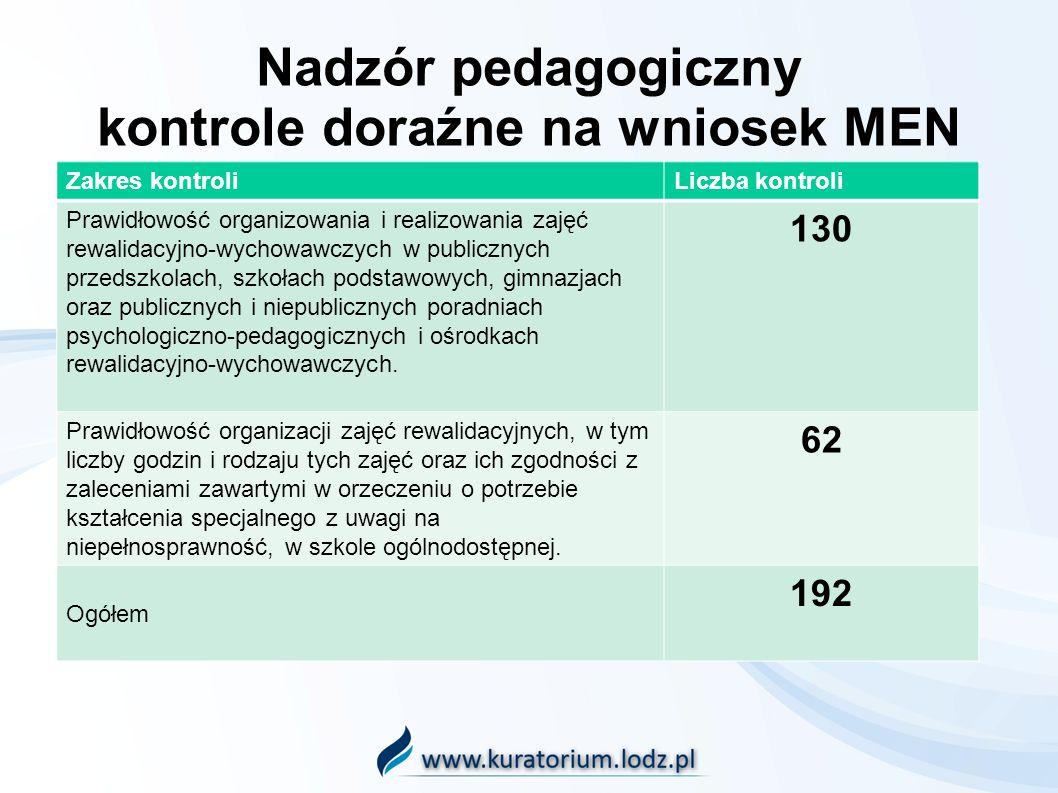 Nadzór pedagogiczny kontrole doraźne na wniosek MEN