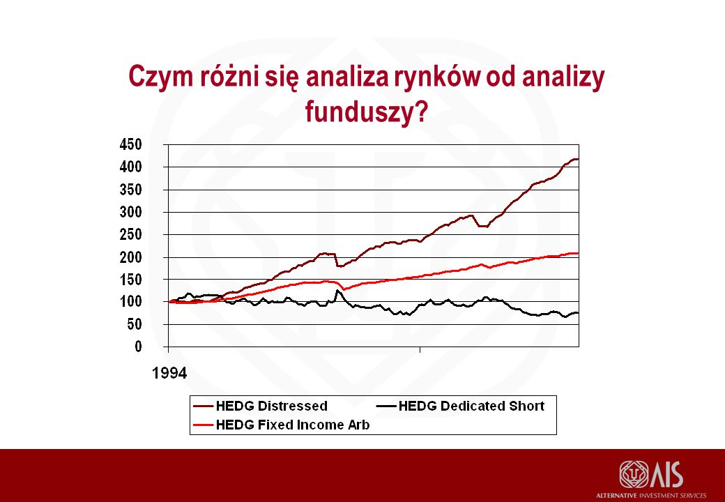 Czym różni się analiza rynków od analizy funduszy