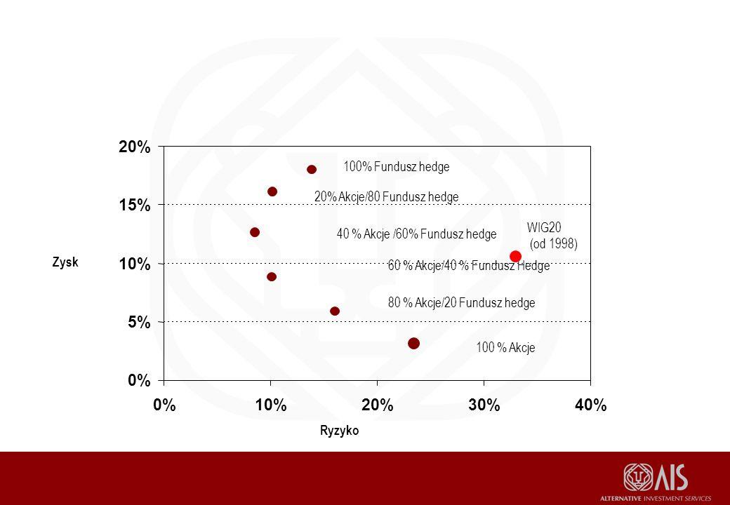 20% 15% 10% 5% 0% 0% 10% 20% 30% 40% 100% Fundusz hedge