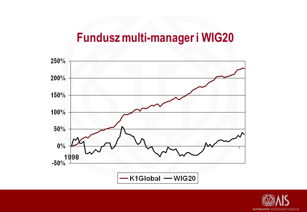 Fundusz multi-manager i WIG20