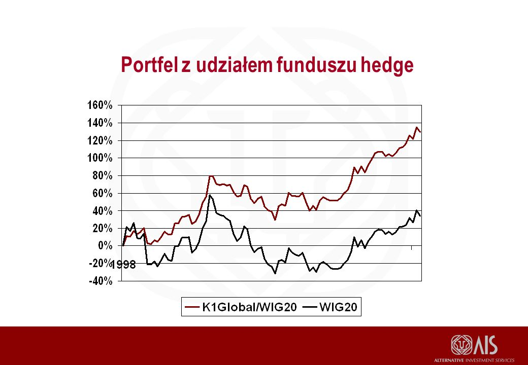 Portfel z udziałem funduszu hedge