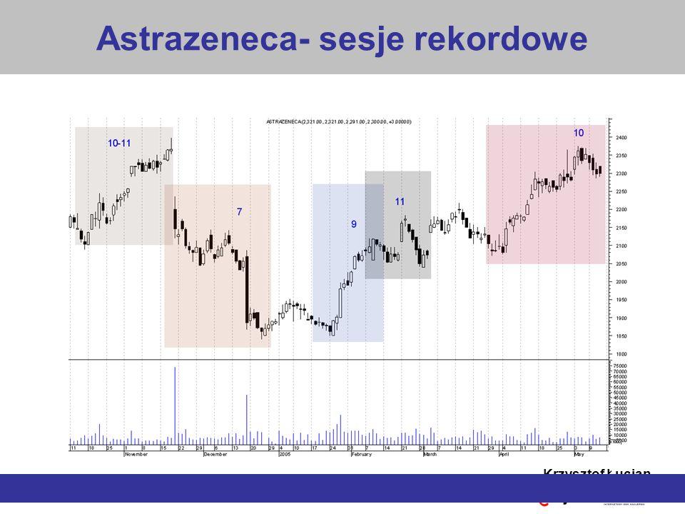 Astrazeneca- sesje rekordowe