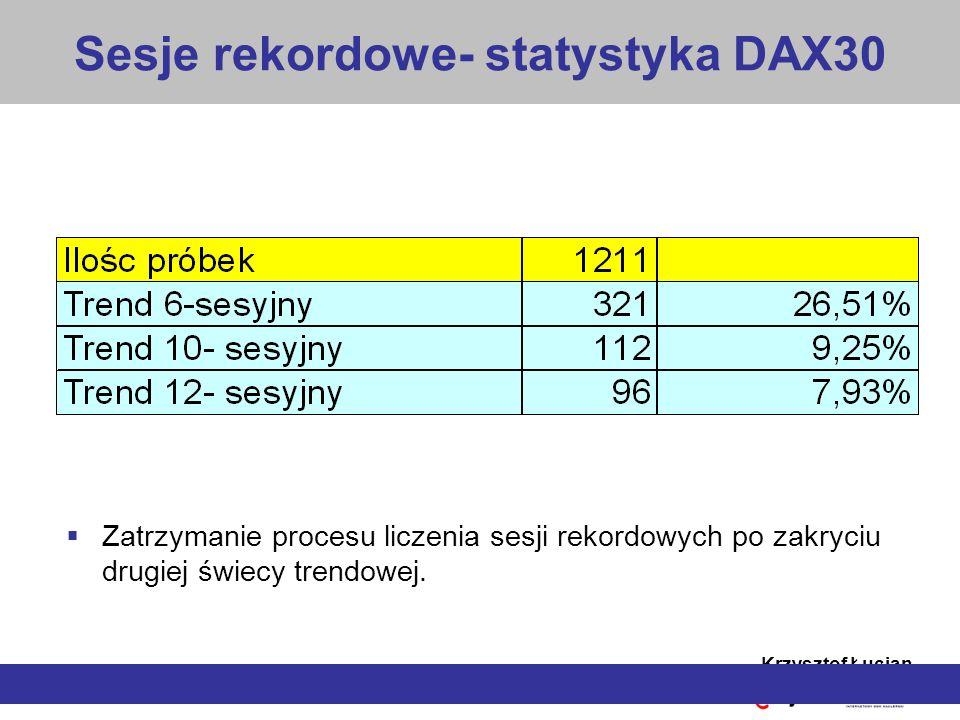 Sesje rekordowe- statystyka DAX30