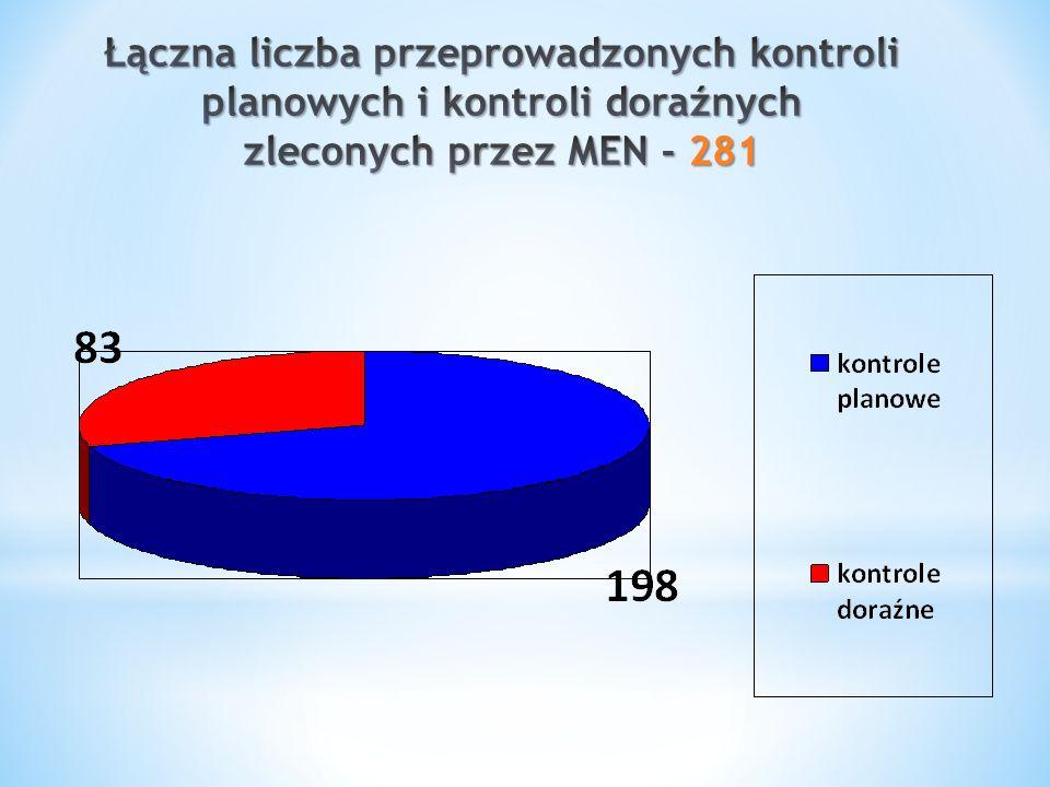 Łączna liczba przeprowadzonych kontroli planowych i kontroli doraźnych zleconych przez MEN - 281