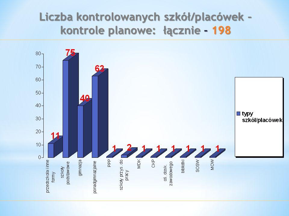 Liczba kontrolowanych szkół/placówek – kontrole planowe: łącznie - 198