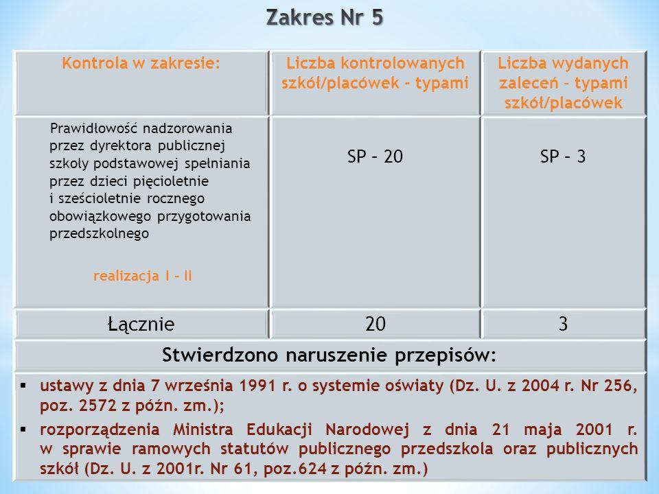 Zakres Nr 5 Łącznie 20 3 Stwierdzono naruszenie przepisów: SP – 20