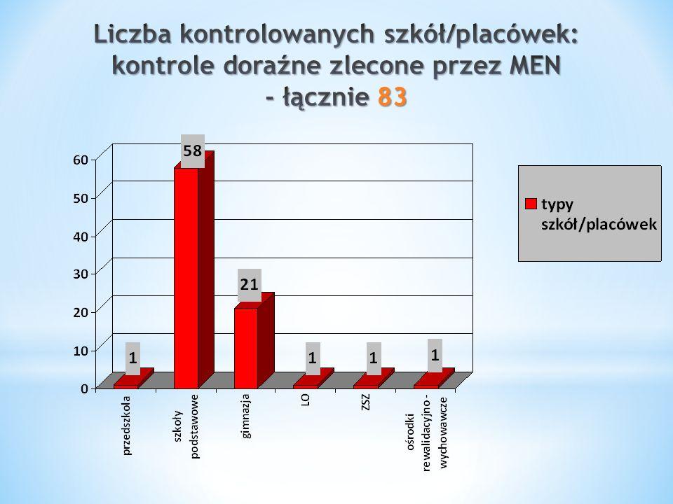 Liczba kontrolowanych szkół/placówek: kontrole doraźne zlecone przez MEN - łącznie 83