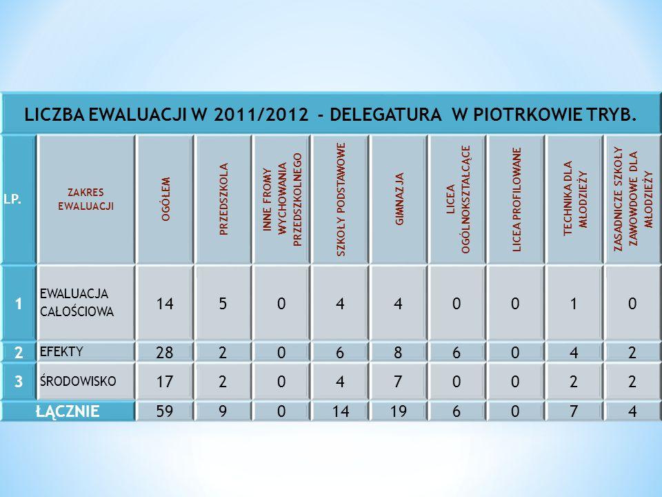 LICZBA EWALUACJI W 2011/2012 - DELEGATURA W PIOTRKOWIE TRYB.