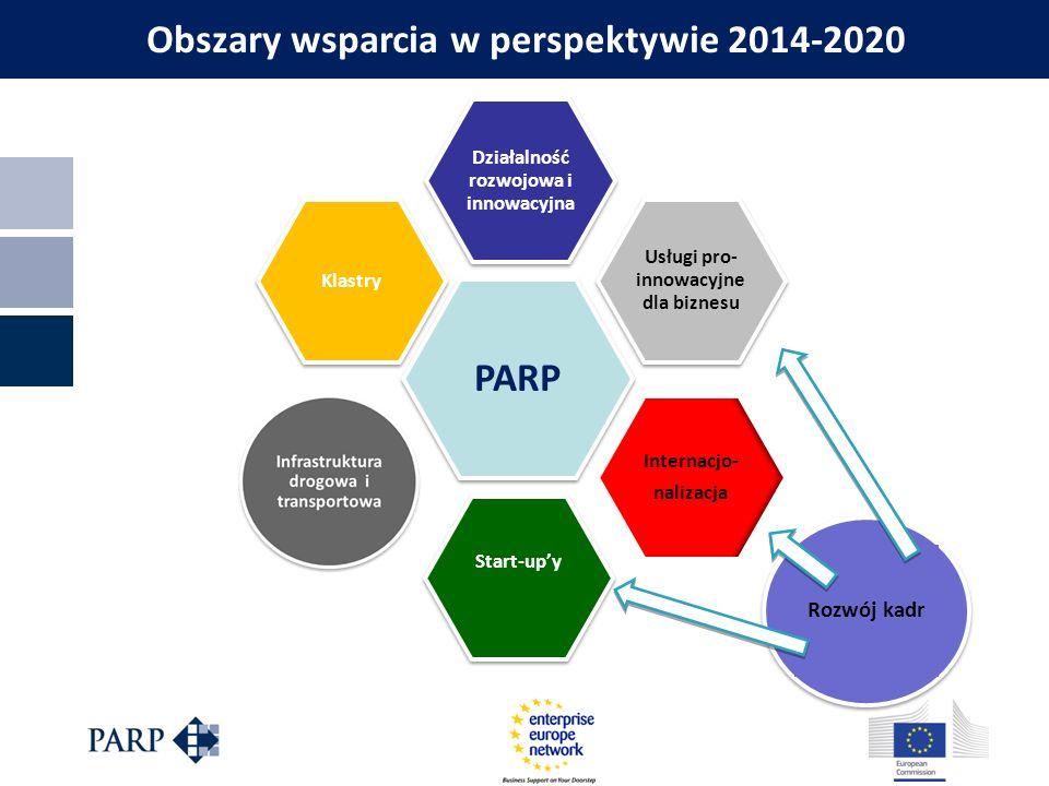 Obszary wsparcia w perspektywie 2014-2020