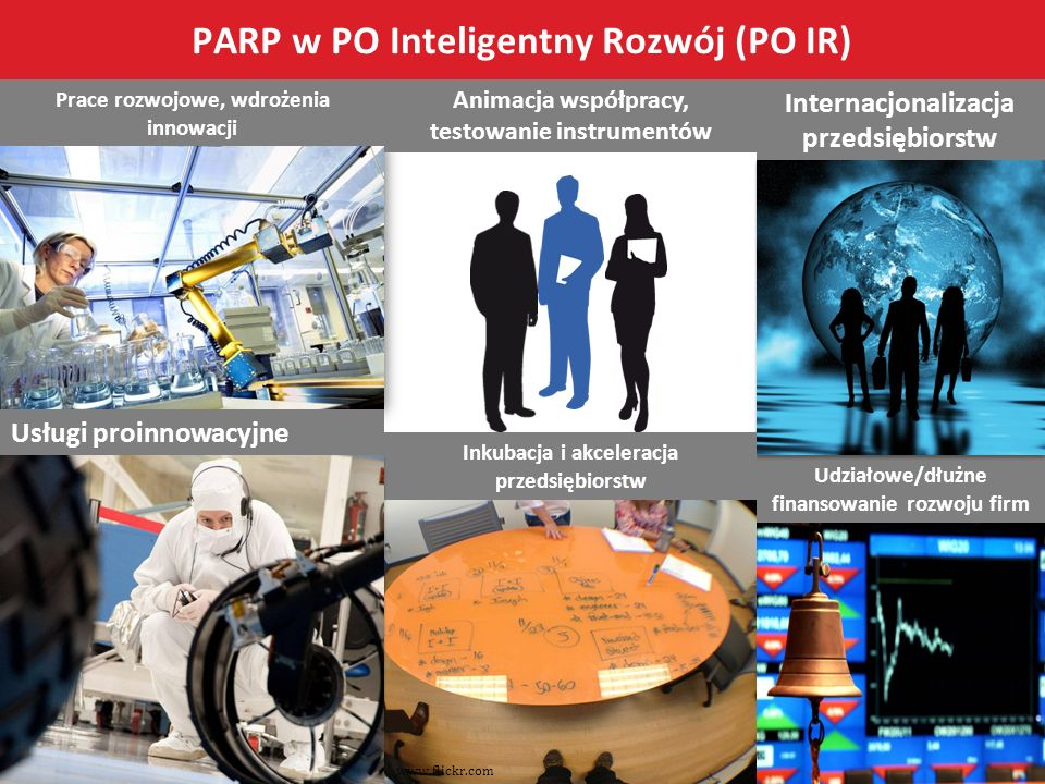 PARP w PO Inteligentny Rozwój (PO IR)