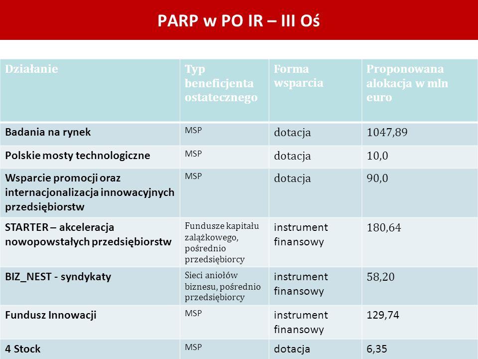PARP w PO IR – III Oś Działanie Typ beneficjenta ostatecznego