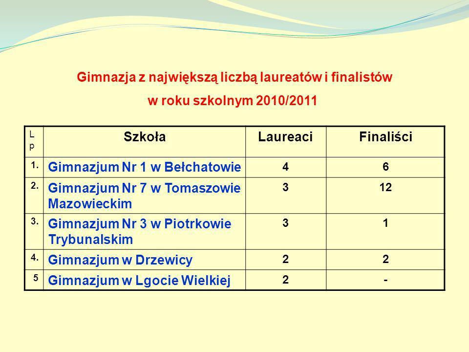 Gimnazja z największą liczbą laureatów i finalistów