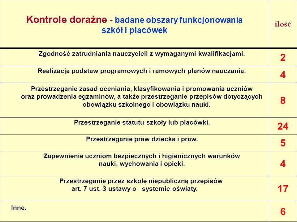 Kontrole doraźne - badane obszary funkcjonowania 2 4 8 24 5 17 6