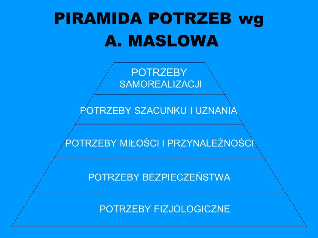 PIRAMIDA POTRZEB wg A. MASLOWA