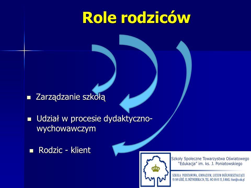 Role rodziców Zarządzanie szkołą
