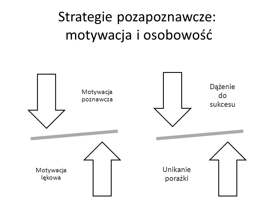 Strategie pozapoznawcze: motywacja i osobowość