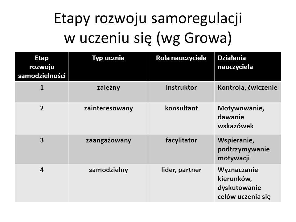 Etapy rozwoju samoregulacji w uczeniu się (wg Growa)