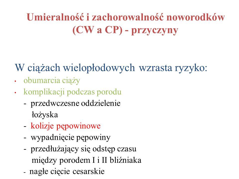 Umieralność i zachorowalność noworodków (CW a CP) - przyczyny
