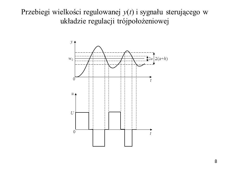 Przebiegi wielkości regulowanej y(t) i sygnału sterującego w układzie regulacji trójpołożeniowej