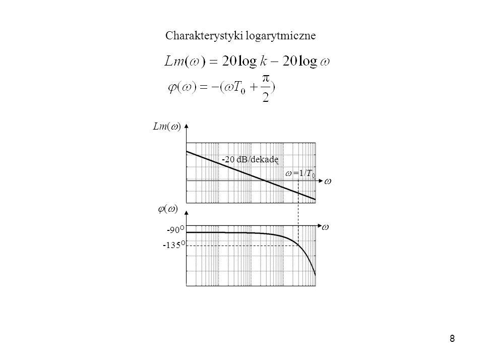 Charakterystyki logarytmiczne