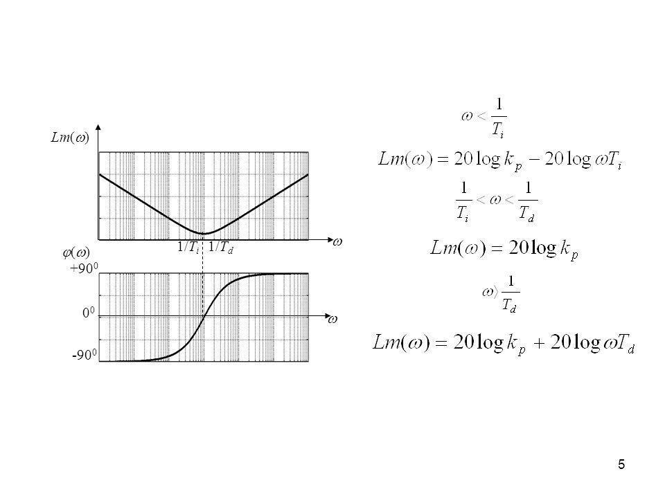 1/Ti 1/Td -900 +900 00 Lm() () 