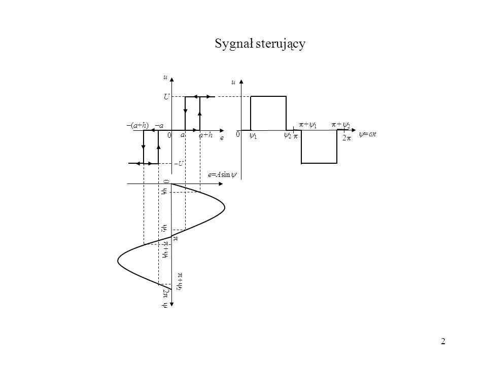 Sygnał sterujący =t 2 U u e a –a a+h –(a+h) 1 2 +1 +2 