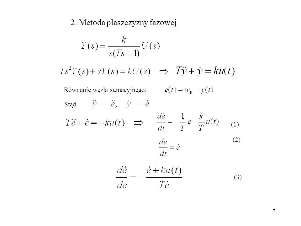 2. Metoda płaszczyzny fazowej