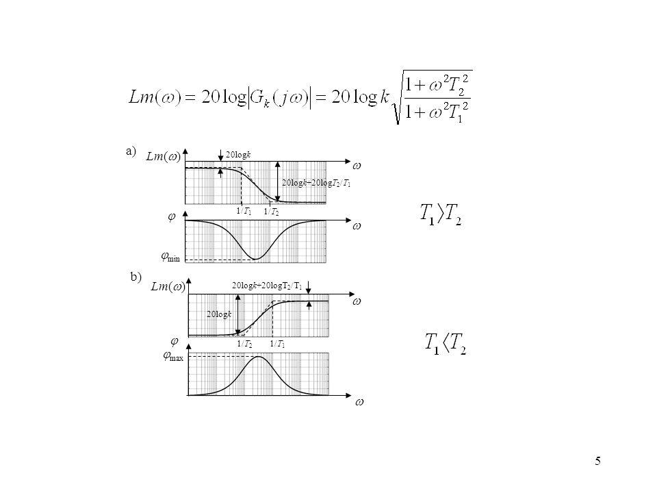 a) Lm()    min b) Lm()   max  20logk 20logk+20logT2/T1 1/T1