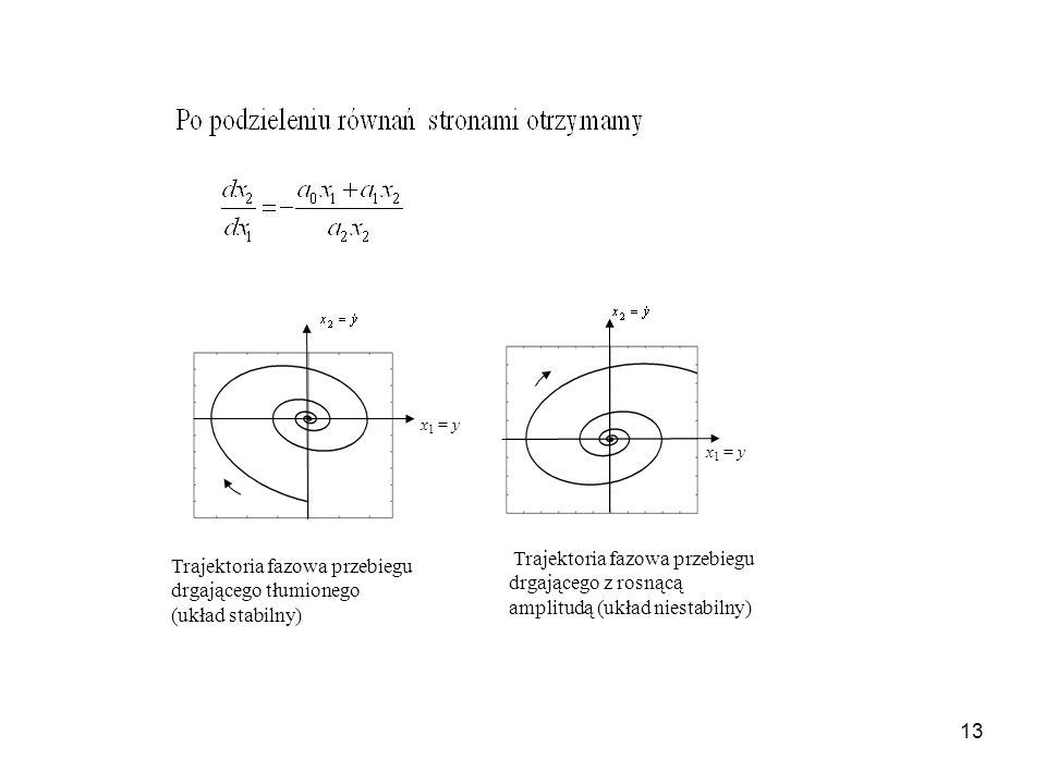 Trajektoria fazowa przebiegu drgającego tłumionego (układ stabilny)
