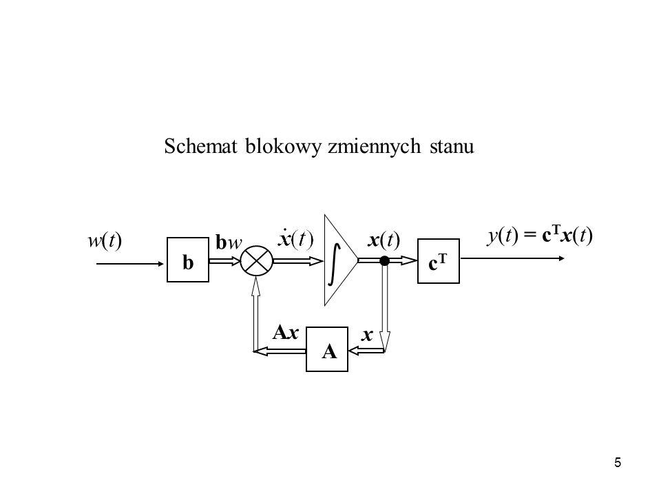 Schemat blokowy zmiennych stanu