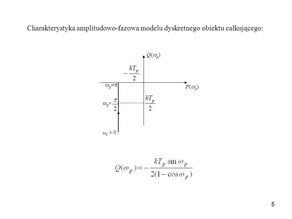 Charakterystyka amplitudowo-fazowa modelu dyskretnego obiektu całkującego: