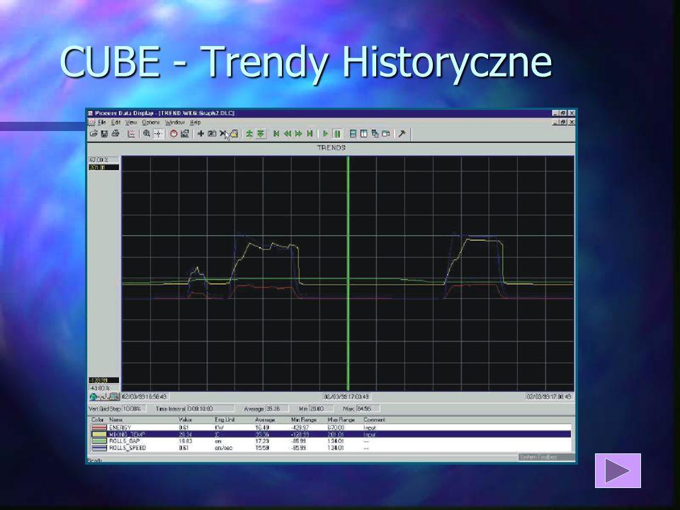 CUBE - Trendy Historyczne