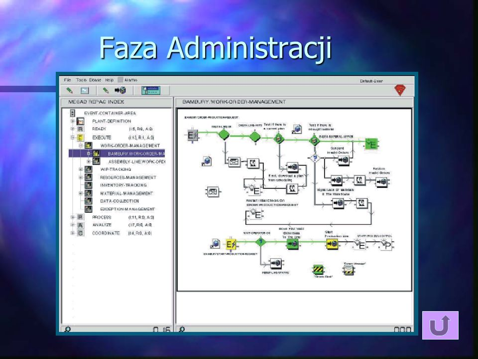 Faza Administracji