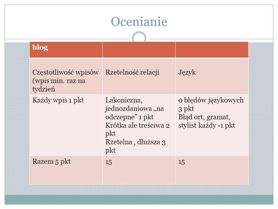 Ocenianie blog Częstotliwość wpisów (wpis min. raz na tydzień