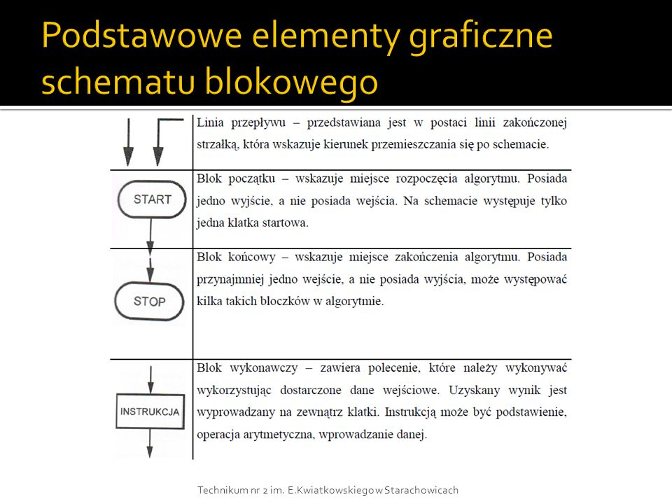Podstawowe elementy graficzne schematu blokowego