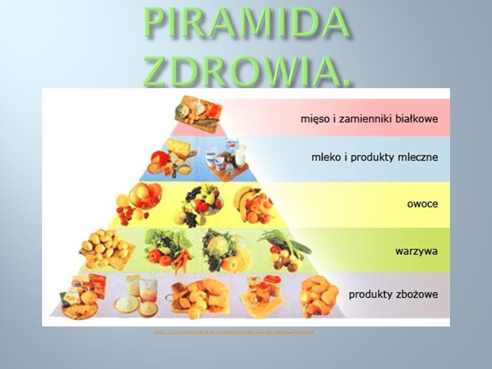 PIRAMIDA ZDROWIA. http://www.porcja-zdrowia.pl/wp-content/uploads/2012/08/piramida_zdrowia.jpg