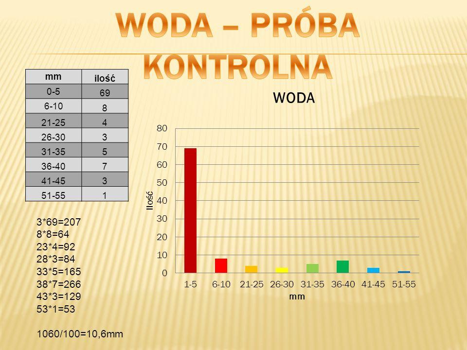 WODA – PRÓBA KONTROLNA 3*69=207 8*8=64 23*4=92 28*3=84 33*5=165