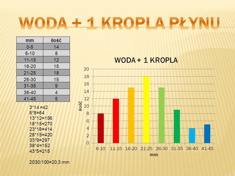 WODA + 1 KROPLA PŁYNU mm ilość 0-5 14 6-10 8 11-15 12 16-20 15 21-25