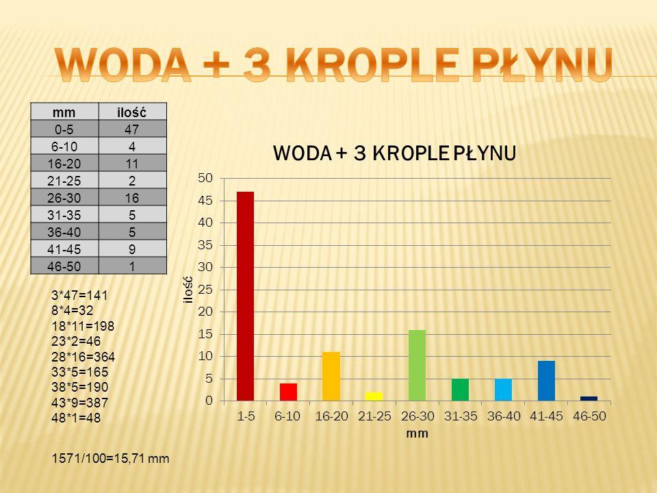 WODA + 3 KROPLE PŁYNU mm ilość 0-5 47 6-10 4 16-20 11 21-25 2 26-30 16