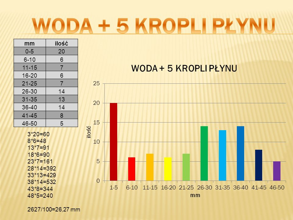 WODA + 5 KROPLI PŁYNU mm ilość 0-5 20 6-10 6 11-15 7 16-20 21-25 26-30