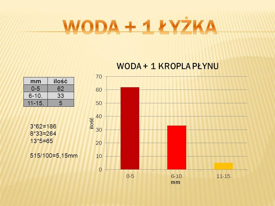 WODA + 1 ŁYŻKA mm ilość 0-5 62 6-10. 33 11-15. 5 3*62=186 8*33=264