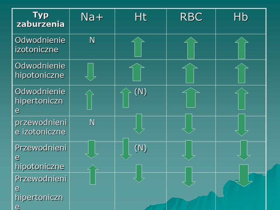 Na+ Ht RBC Hb Typ zaburzenia Odwodnienie izotoniczne N