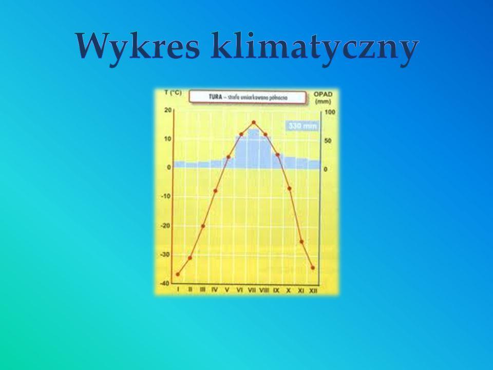 Wykres klimatyczny