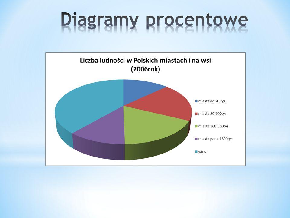 Diagramy procentowe
