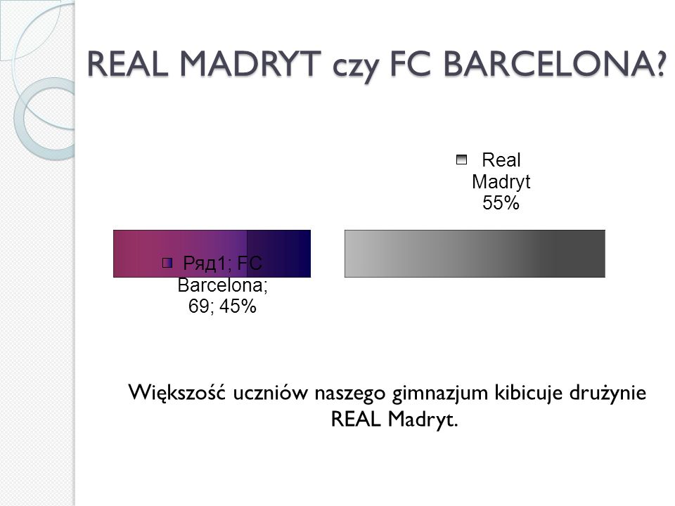 REAL MADRYT czy FC BARCELONA