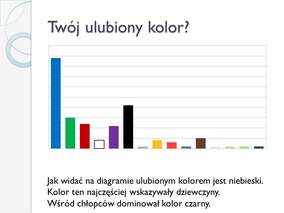 Twój ulubiony kolor Jak widać na diagramie ulubionym kolorem jest niebieski. Kolor ten najczęściej wskazywały dziewczyny.