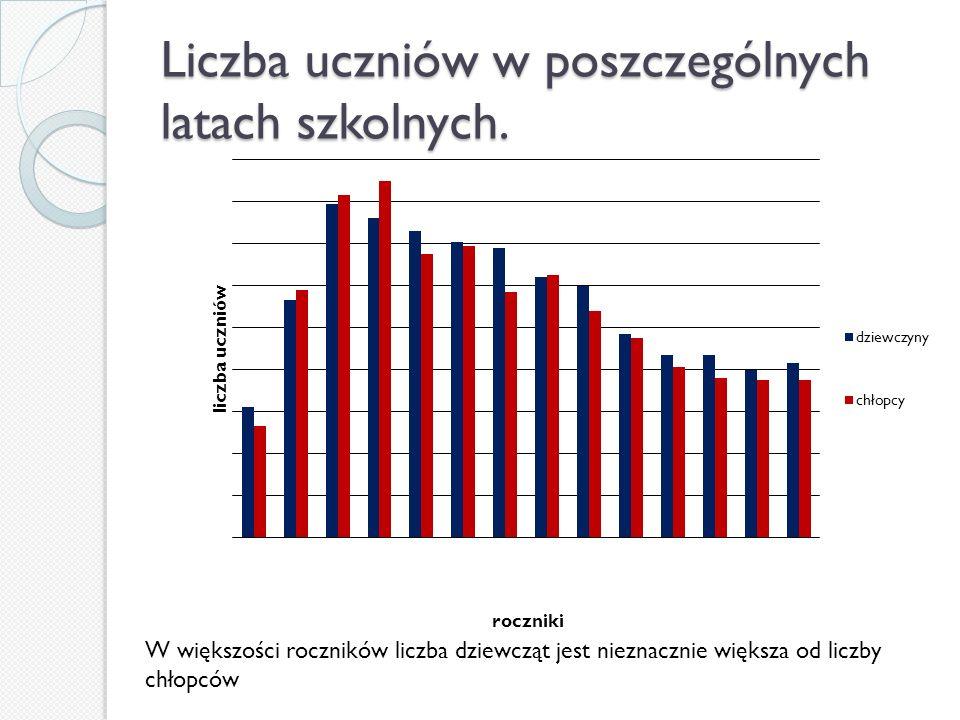 Liczba uczniów w poszczególnych latach szkolnych.