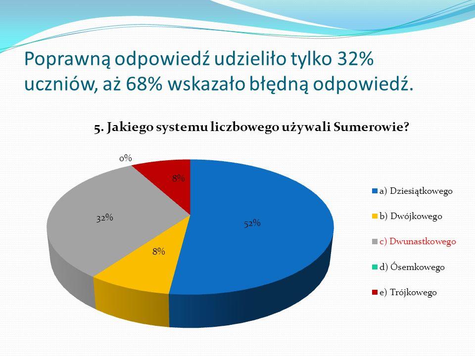 Poprawną odpowiedź udzieliło tylko 32% uczniów, aż 68% wskazało błędną odpowiedź.