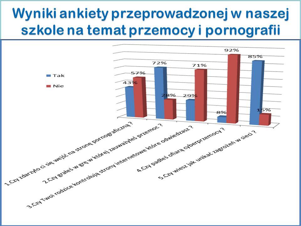 Wyniki ankiety przeprowadzonej w naszej szkole na temat przemocy i pornografii
